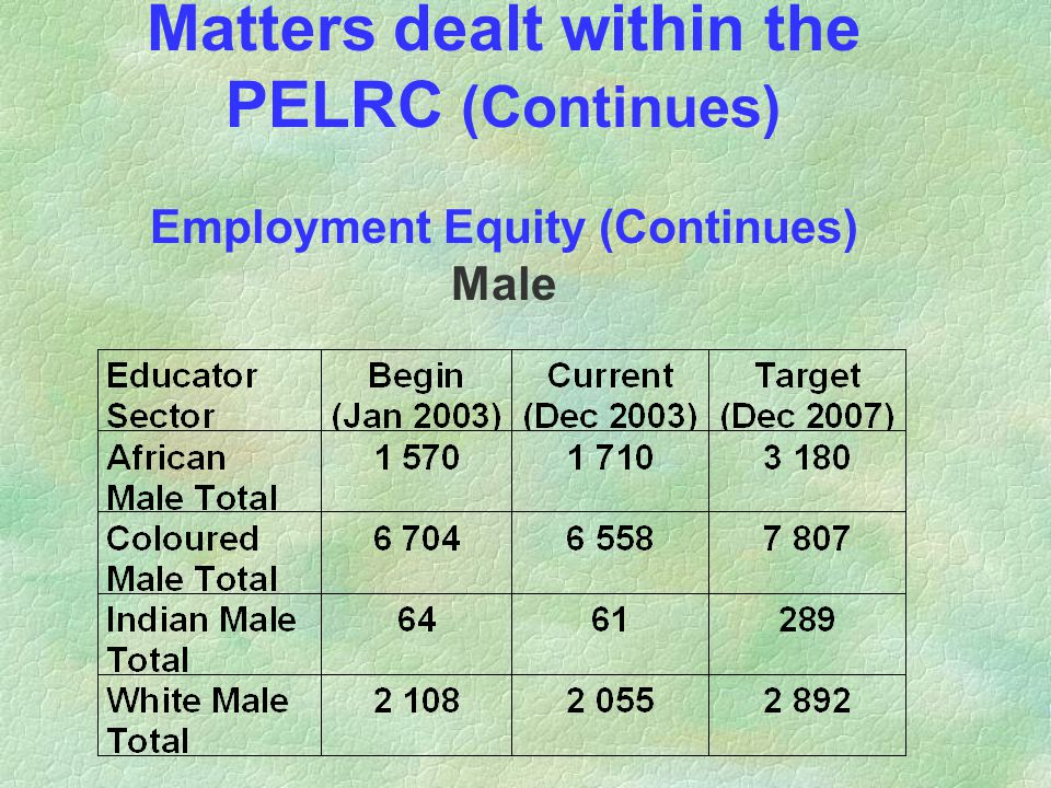 Matters dealt within the PELRC (Continues) Employment Equity (Continues) Male