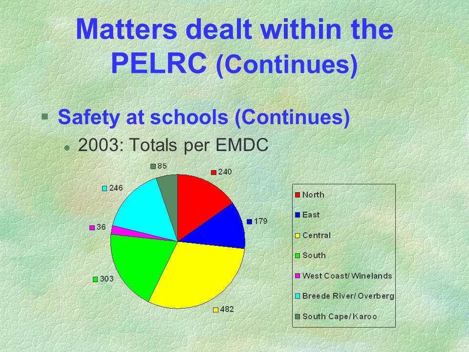 Matters dealt within the PELRC (Continues) §Safety at schools (Continues) l 2003: Totals per EMDC