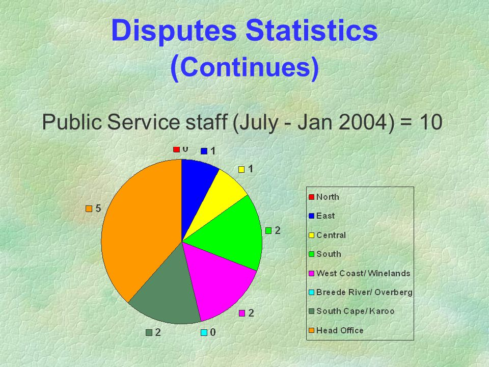 Disputes Statistics ( Continues) Public Service staff (July - Jan 2004) = 10
