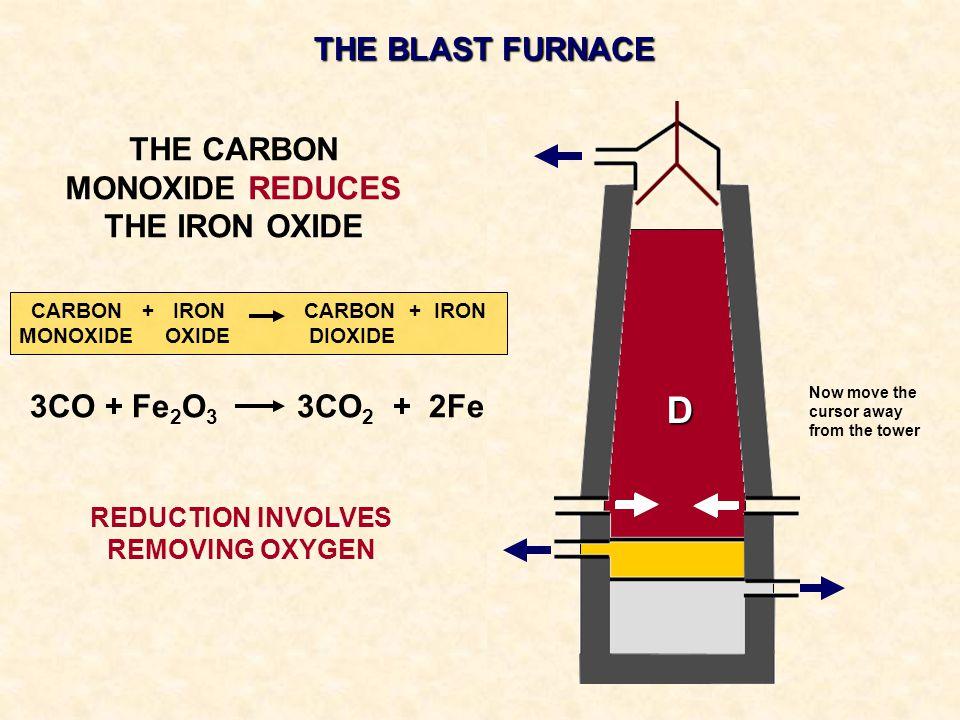 THE BLAST FURNACE THE CARBON MONOXIDE REDUCES THE IRON OXIDE D CARBON + IRON CARBON + IRON MONOXIDE OXIDE DIOXIDE 3CO + Fe 2 O 3 3CO 2 + 2Fe REDUCTION