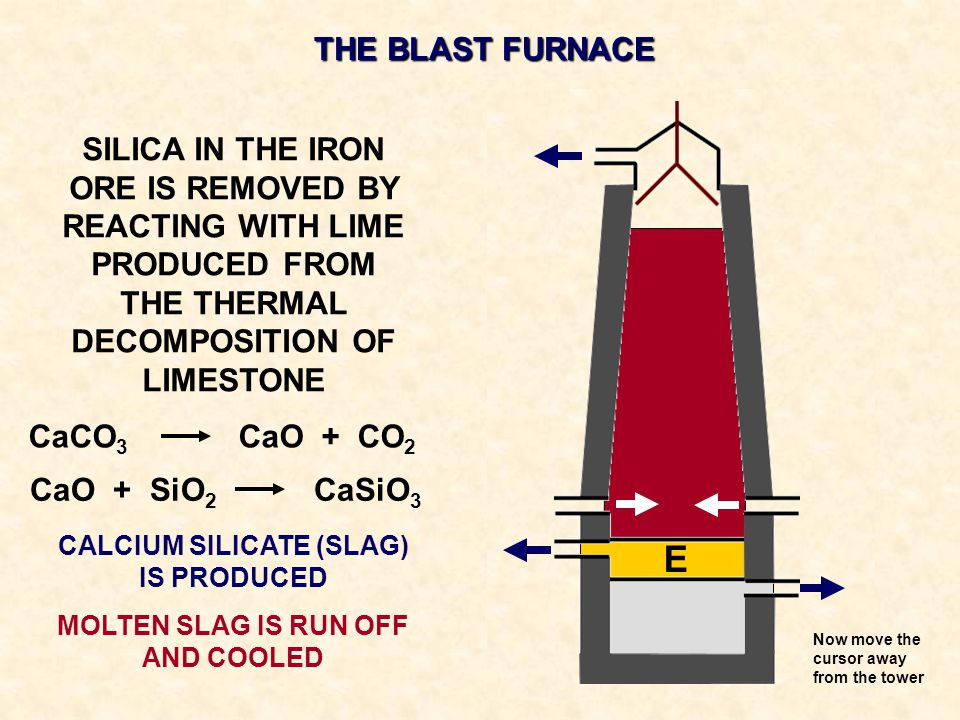 THE BLAST FURNACE SILICA IN THE IRON ORE IS REMOVED BY REACTING WITH LIME PRODUCED FROM THE THERMAL DECOMPOSITION OF LIMESTONE CALCIUM SILICATE (SLAG)
