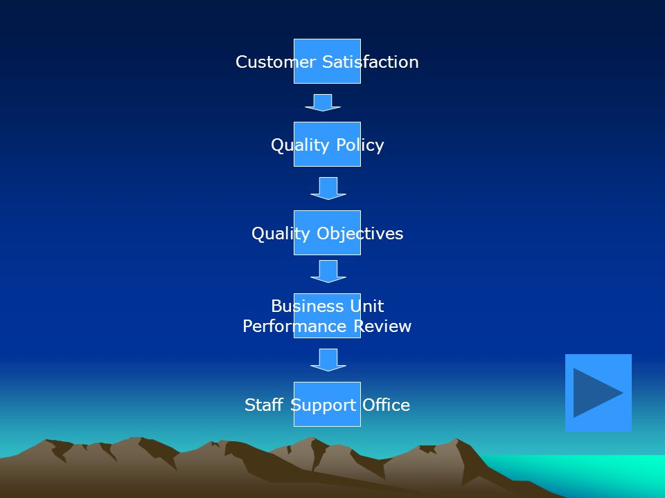 You have now seen how the Business Units DIRECTLY support the quality objectives, while the Staff Support Offices DIRECTLY support the Business Units.