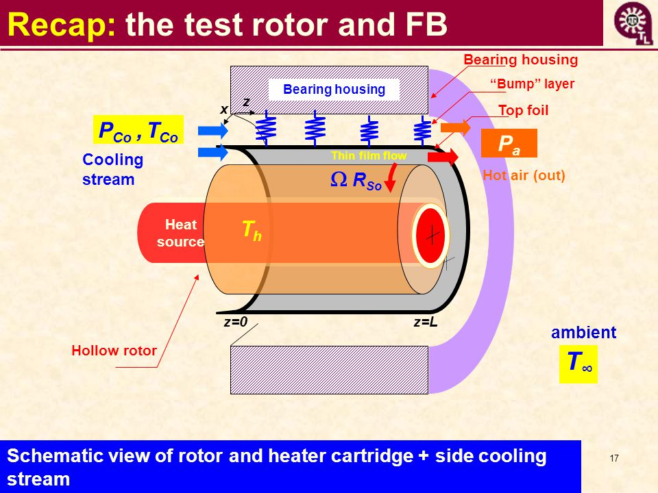 17 Recap: the test rotor and FB Outer flow stream Top foil Bearing housing Bump layer z x P Co, T Co Bearing housing PaPa Thin film flow z=0z=L T∞T∞   R So Heat source ThTh Cooling stream Hollow rotor Hot air (out) ambient Schematic view of rotor and heater cartridge + side cooling stream