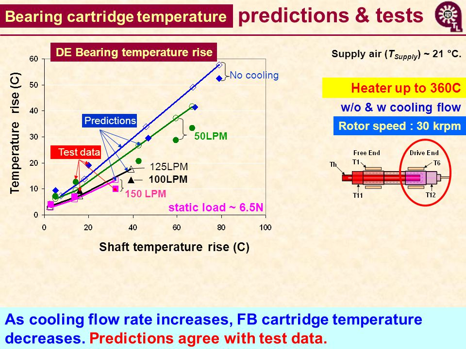 As cooling flow rate increases, FB cartridge temperature decreases.