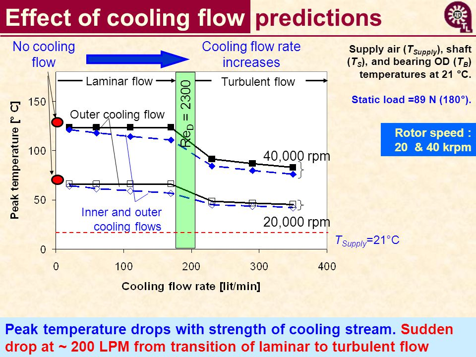 24 40,000 rpm 20,000 rpm Outer cooling flow Inner and outer cooling flows Laminar flow Turbulent flow Re D = 2300 Cooling flow rate increases No cooling flow Effect of cooling flow Peak temperature drops with strength of cooling stream.