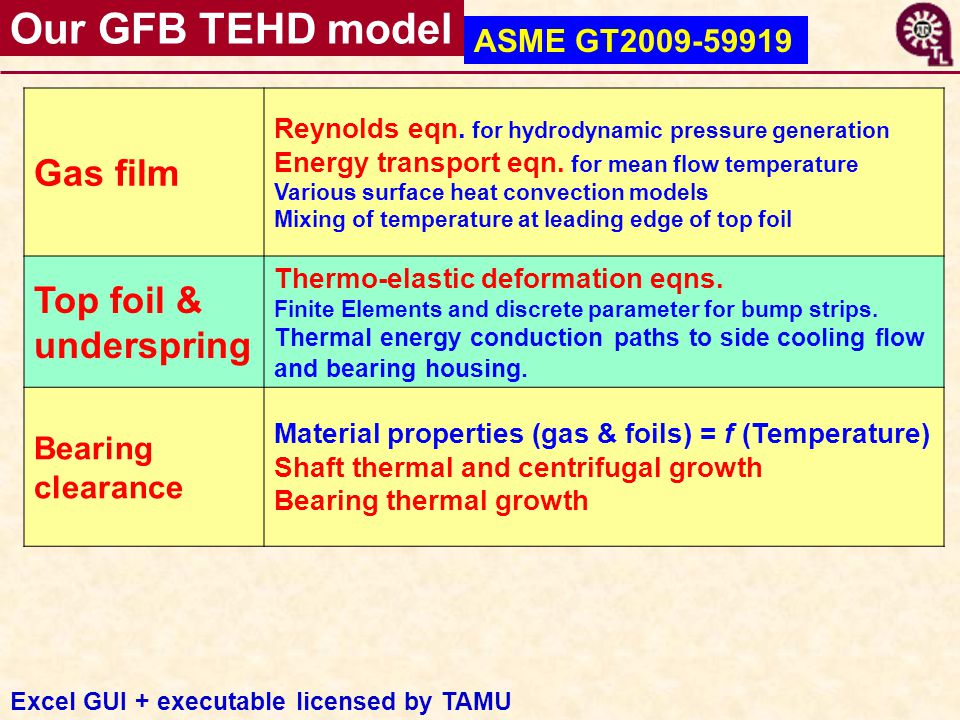 Our GFB TEHD model ASME GT2009-59919 Gas film Reynolds eqn.