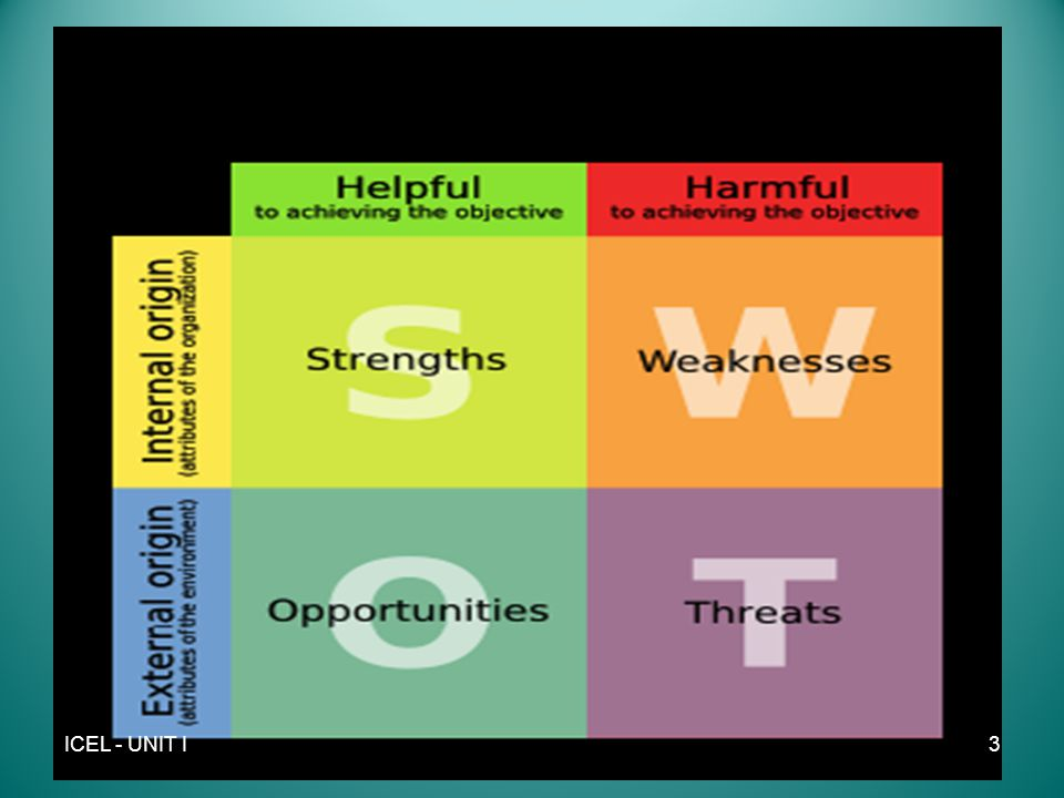Weaknesses What could you improve.What should you avoid.