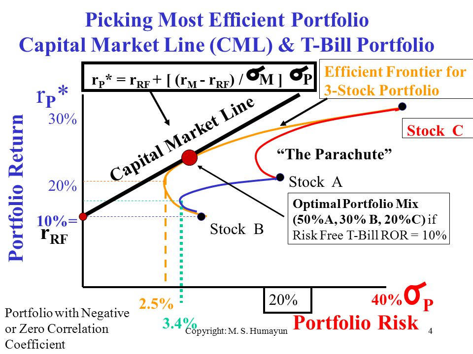 Copyright: M. S. Humayun4 Picking Most Efficient Portfolio Capital Market Line (CML) & T-Bill Portfolio Stock C Stock B rP*rP* P 10%= 20% 3.4% Portfol