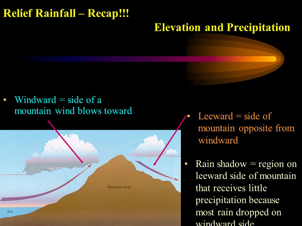 Relief Rainfall – Recap!!! Elevation and Precipitation Windward = side of a mountain wind blows toward Leeward = side of mountain opposite from windwa
