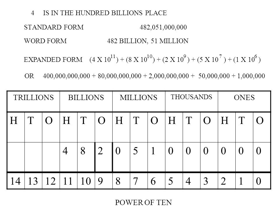 STANDARD FORM 482,051,000,000 TRILLIONSBILLIONSMILLIONS THOUSANDS ONES HTOHTOHTOHTOHTO 482051000000 WORD FORM 482 BILLION, 51 MILLION 1413121110987654
