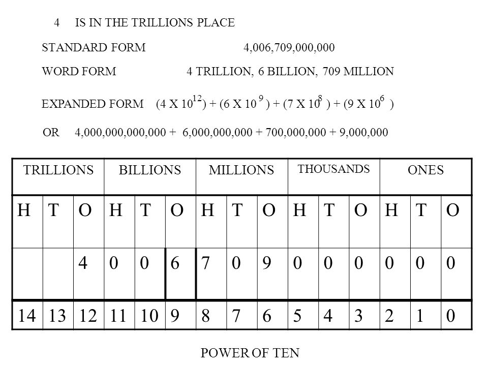 STANDARD FORM 4,006,709,000,000 TRILLIONSBILLIONSMILLIONS THOUSANDS ONES HTOHTOHTOHTOHTO 4006709000000 WORD FORM 4 TRILLION, 6 BILLION, 709 MILLION 14