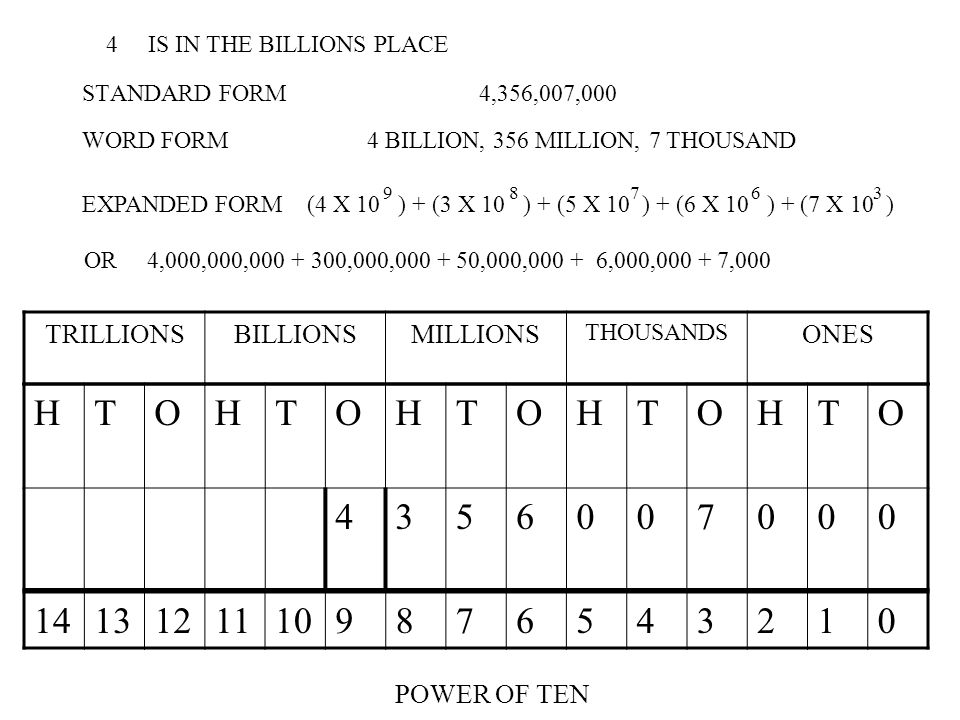STANDARD FORM 4,356,007,000 TRILLIONSBILLIONSMILLIONS THOUSANDS ONES HTOHTOHTOHTOHTO 4356007000 WORD FORM 4 BILLION, 356 MILLION, 7 THOUSAND 141312111