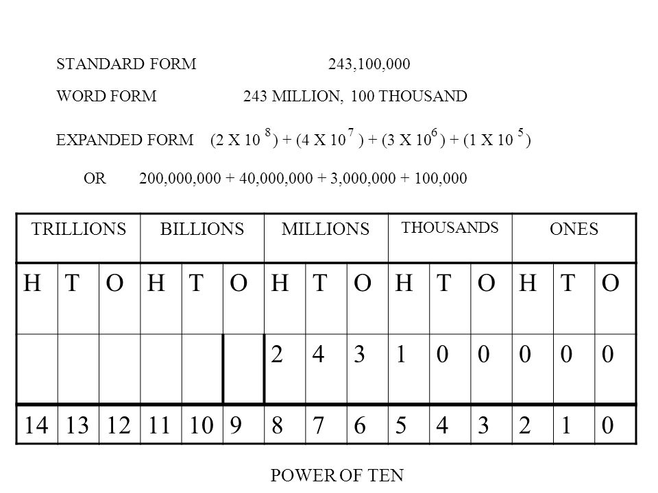 STANDARD FORM 243,100,000 TRILLIONSBILLIONSMILLIONS THOUSANDS ONES HTOHTOHTOHTOHTO 243100000 WORD FORM 243 MILLION, 100 THOUSAND 14131211109876543210 POWER OF TEN EXPANDED FORM (2 X 10 ) + (4 X 10 ) + (3 X 10 ) + (1 X 10 ) 8 7 6 5 OR 200,000,000 + 40,000,000 + 3,000,000 + 100,000