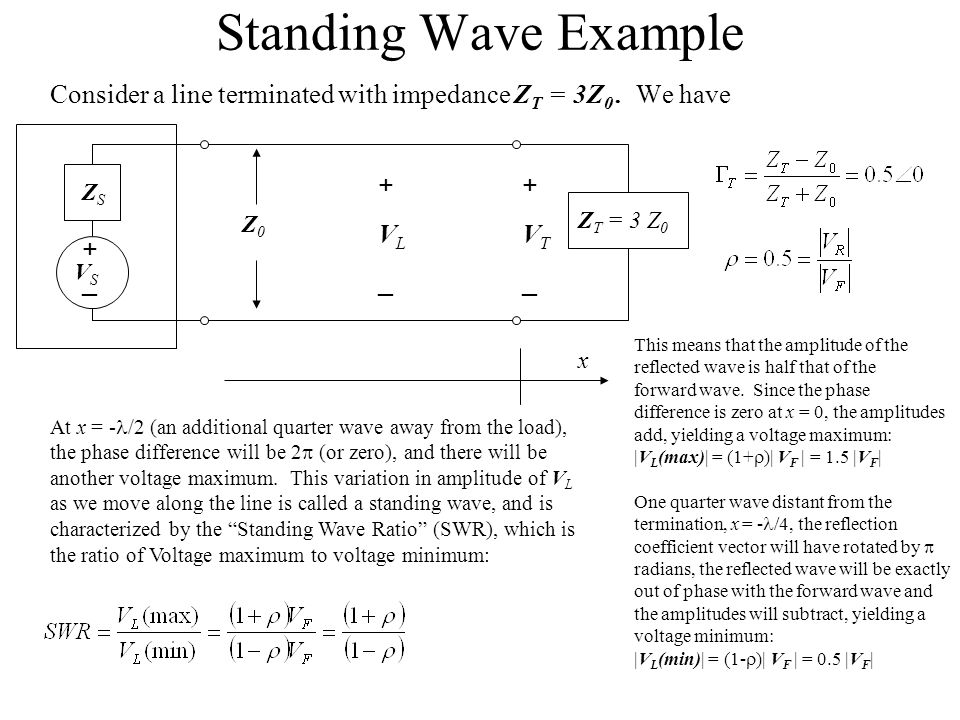 Standing Wave Example Consider a line terminated with impedance Z T = 3Z 0. We have +_+_ ZSZS Z T = 3 Z 0 +VT_+VT_ +VL_+VL_ Z0Z0 x VSVS This means tha