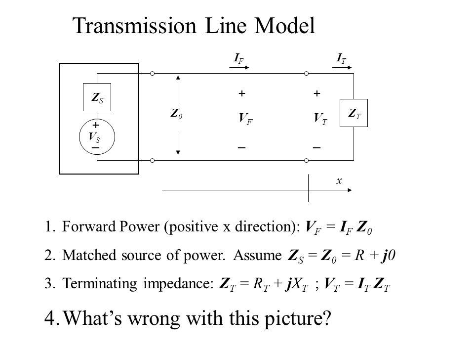 +_+_ ZSZS ZTZT +VT_+VT_ +VF_+VF_ ITIT IFIF Z0Z0 x Transmission Line Model VSVS 1.Forward Power (positive x direction): V F = I F Z 0 2.Matched source