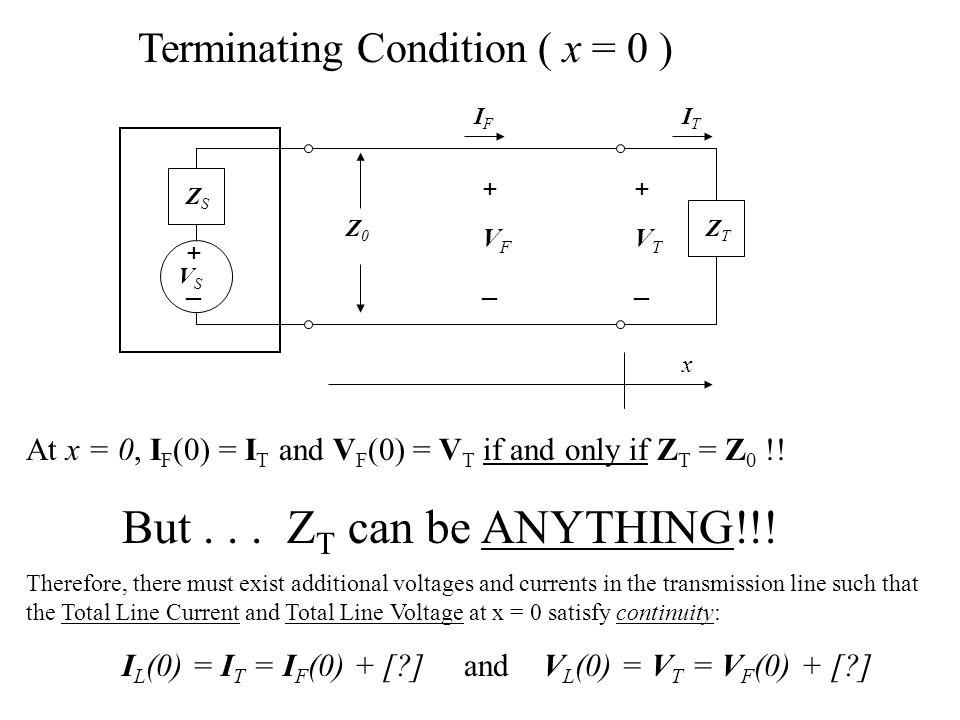 +_+_ ZSZS ZTZT +VT_+VT_ +VF_+VF_ ITIT IFIF Z0Z0 x VSVS Terminating Condition ( x = 0 ) At x = 0, I F (0) = I T and V F (0) = V T if and only if Z T =