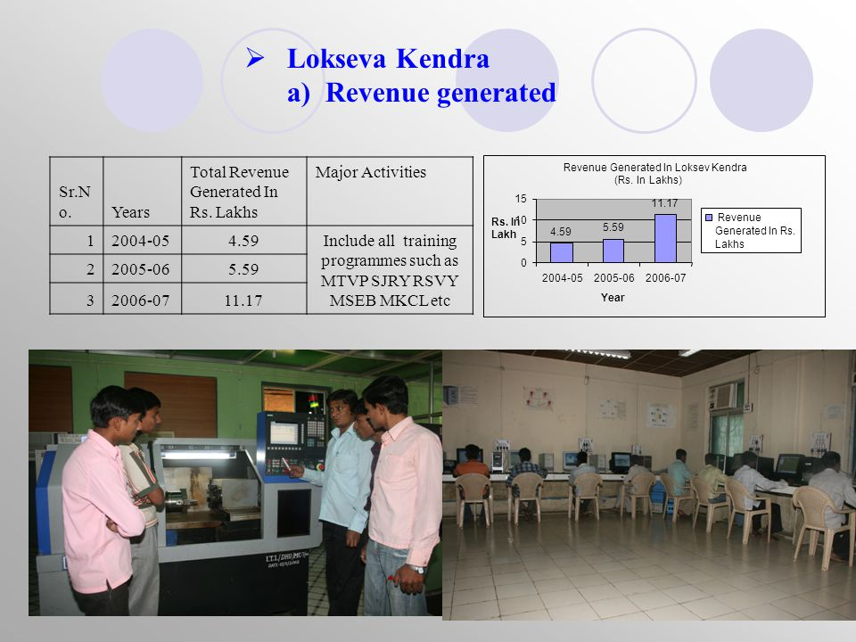  Network Access Centre a) Revenue generated Sr.N o.Years Total Revenue Generated In Rs.