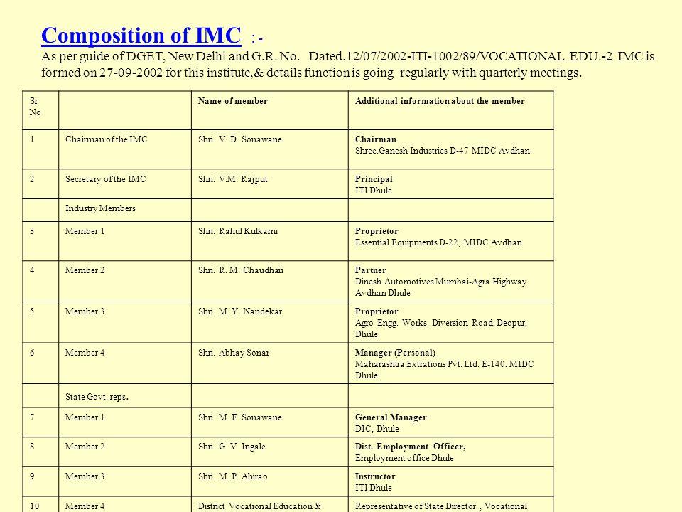 Sr. StationDistance 1.Bus Station03 Km. 2.Railway Station04 Km 3.Mumbai330 Km 4.Nasik160 Km 5.Aurangabad150 Km 6.Jalgaon090 Km 7.Nandurabar090 Km 8.Su