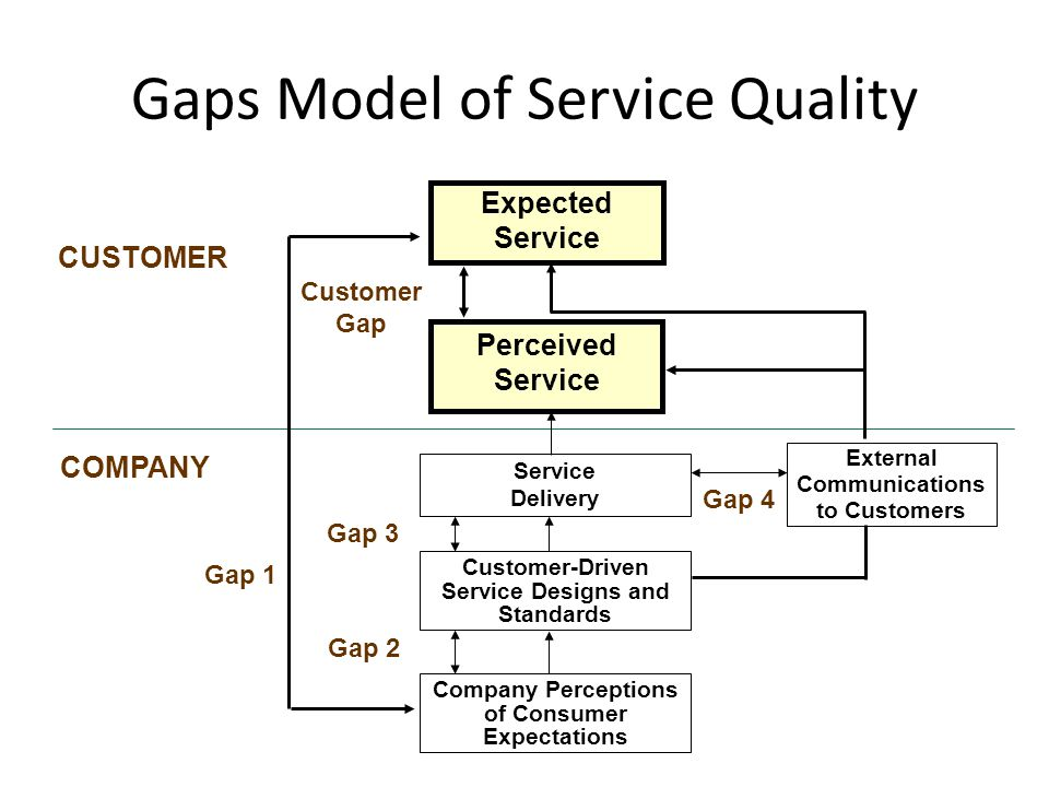 Perceived Service Expected Service CUSTOMER COMPANY Customer Gap Gap 1 Gap 2 Gap 3 External Communications to Customers Gap 4 Service Delivery Custome