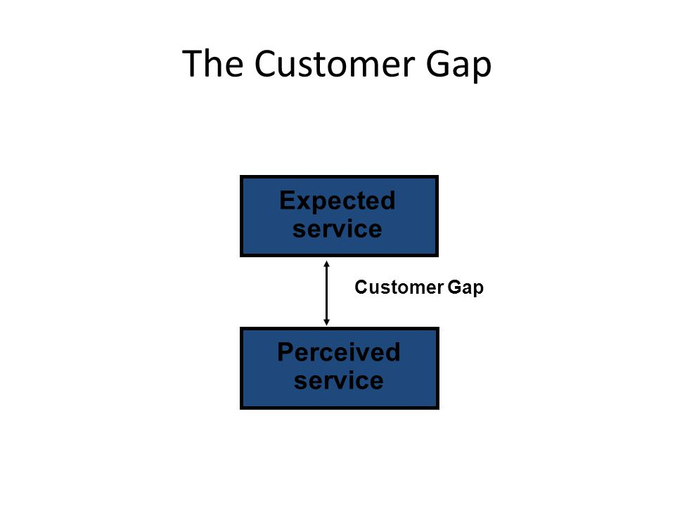 Expected service Perceived service Customer Gap The Customer Gap