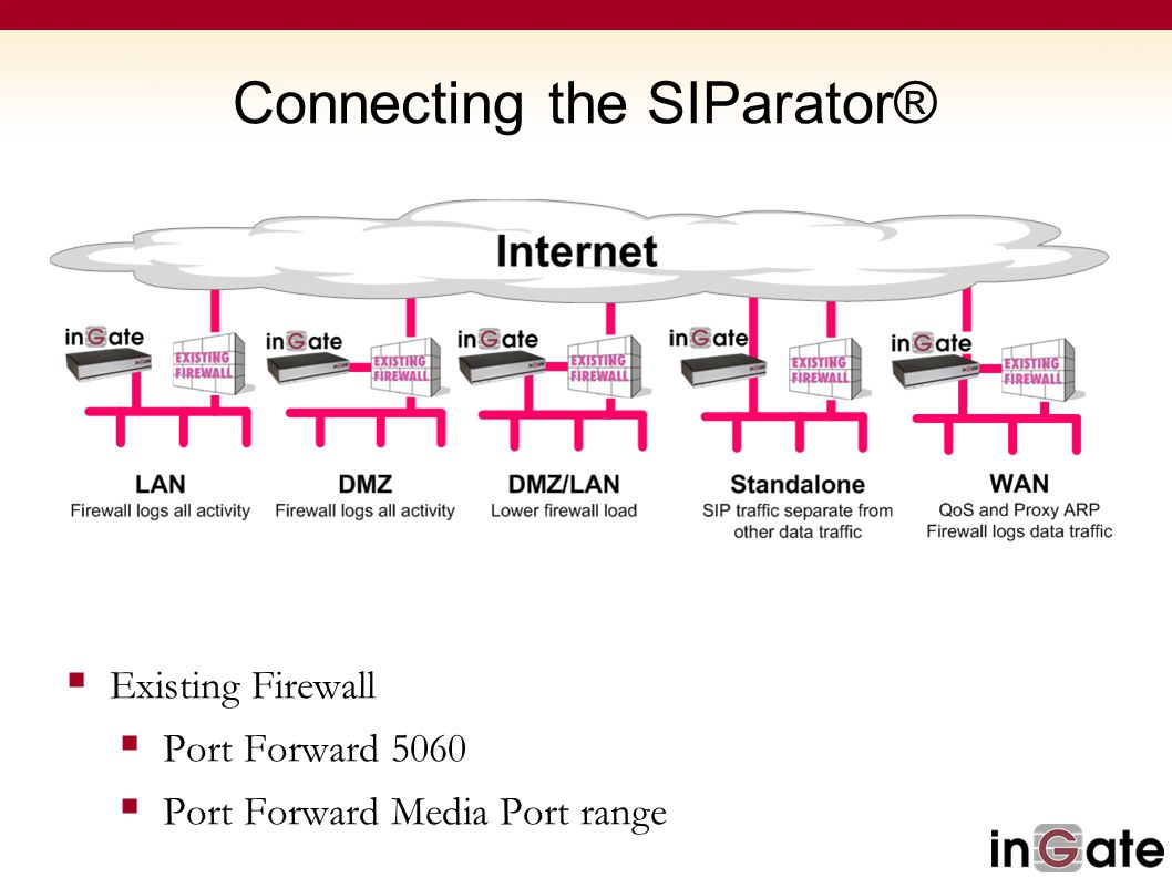 Connecting the SIParator®  Existing Firewall  Port Forward 5060  Port Forward Media Port range