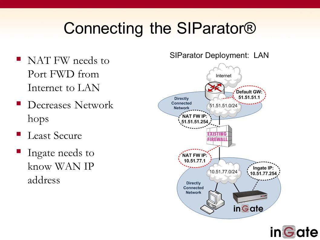 Connecting the SIParator®  NAT FW needs to Port FWD from Internet to LAN  Decreases Network hops  Least Secure  Ingate needs to know WAN IP addres