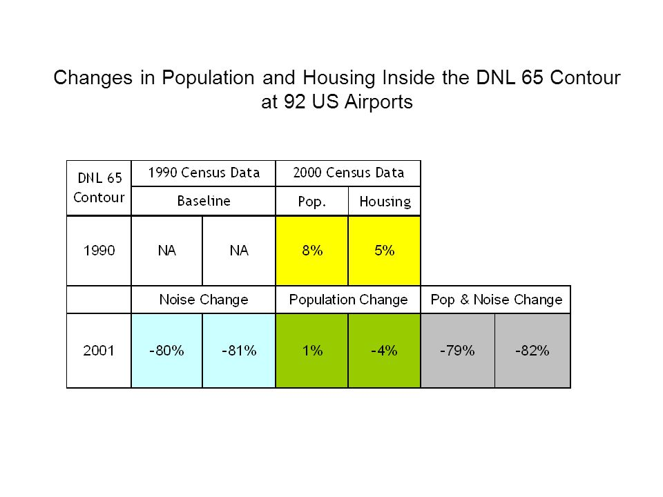 Changes in Population and Housing Inside the DNL 65 Contour at 92 US Airports