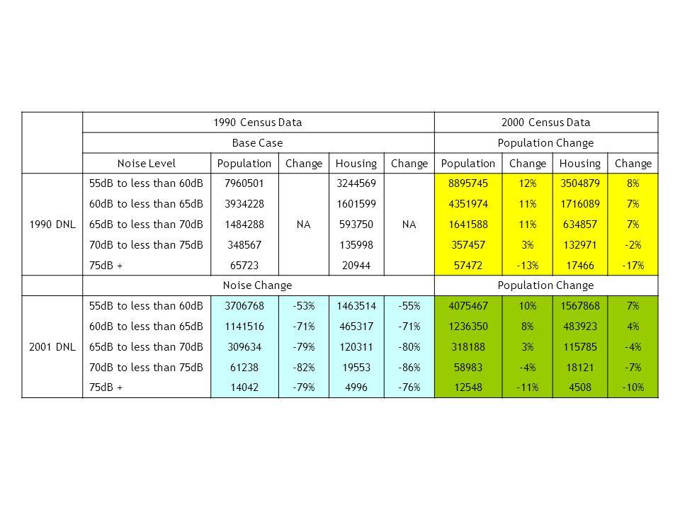1990 Census Data2000 Census Data Base CasePopulation Change Noise LevelPopulationChangeHousingChangePopulationChangeHousingChange 1990 DNL 55dB to less than 60dB7960501 NA 3244569 NA 889574512%35048798% 60dB to less than 65dB39342281601599435197411%17160897% 65dB to less than 70dB1484288593750164158811%6348577% 70dB to less than 75dB3485671359983574573%132971-2% 75dB +657232094457472-13%17466-17% Noise ChangePopulation Change 2001 DNL 55dB to less than 60dB3706768-53%1463514-55%407546710%15678687% 60dB to less than 65dB1141516-71%465317-71%12363508%4839234% 65dB to less than 70dB309634-79%120311-80%3181883%115785-4% 70dB to less than 75dB61238-82%19553-86%58983-4%18121-7% 75dB +14042-79%4996-76%12548-11%4508-10%