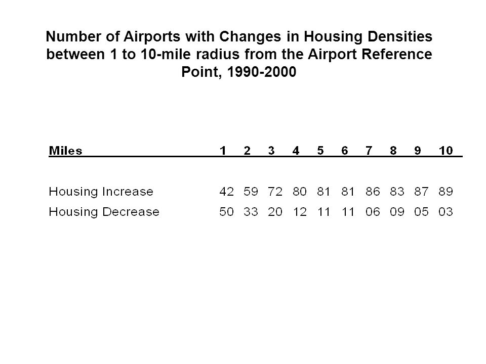 Number of Airports with Changes in Housing Densities between 1 to 10-mile radius from the Airport Reference Point, 1990-2000
