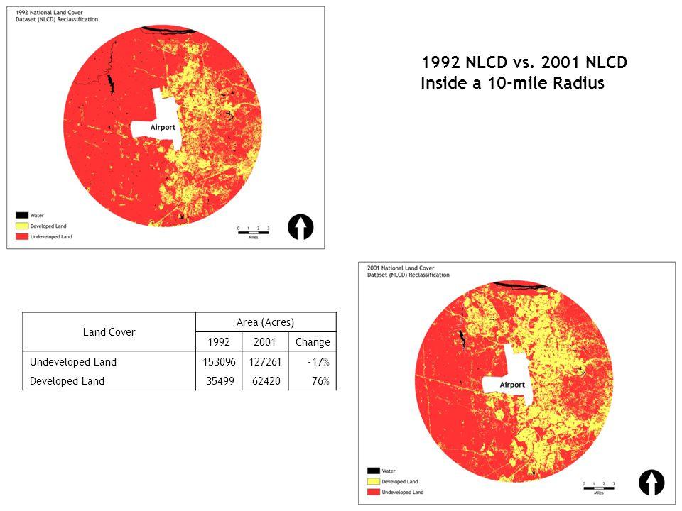 Area (Acres) 19922001Change Undeveloped Land153096127261-17% Developed Land 35499 6242076% 1992 NLCD vs.