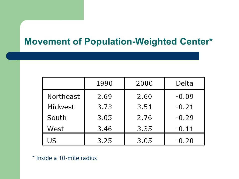 Movement of Population-Weighted Center* * Inside a 10-mile radius