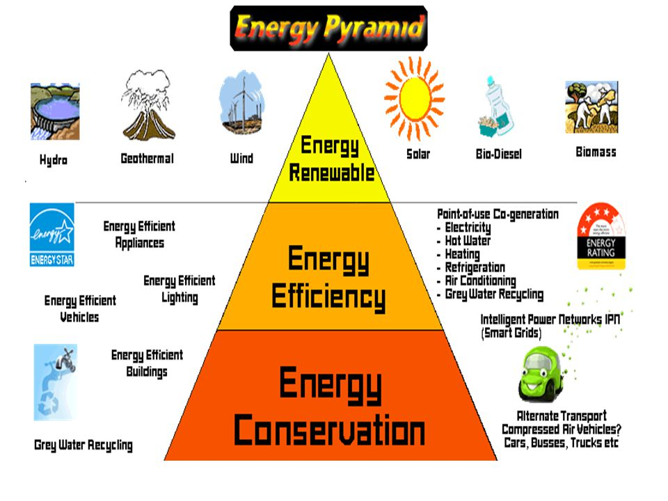 % Efficiency Comparison of how much useful energy is converted in an energy transformation No energy transformation is 100% efficient, energy is lost in the form of heat, sound…