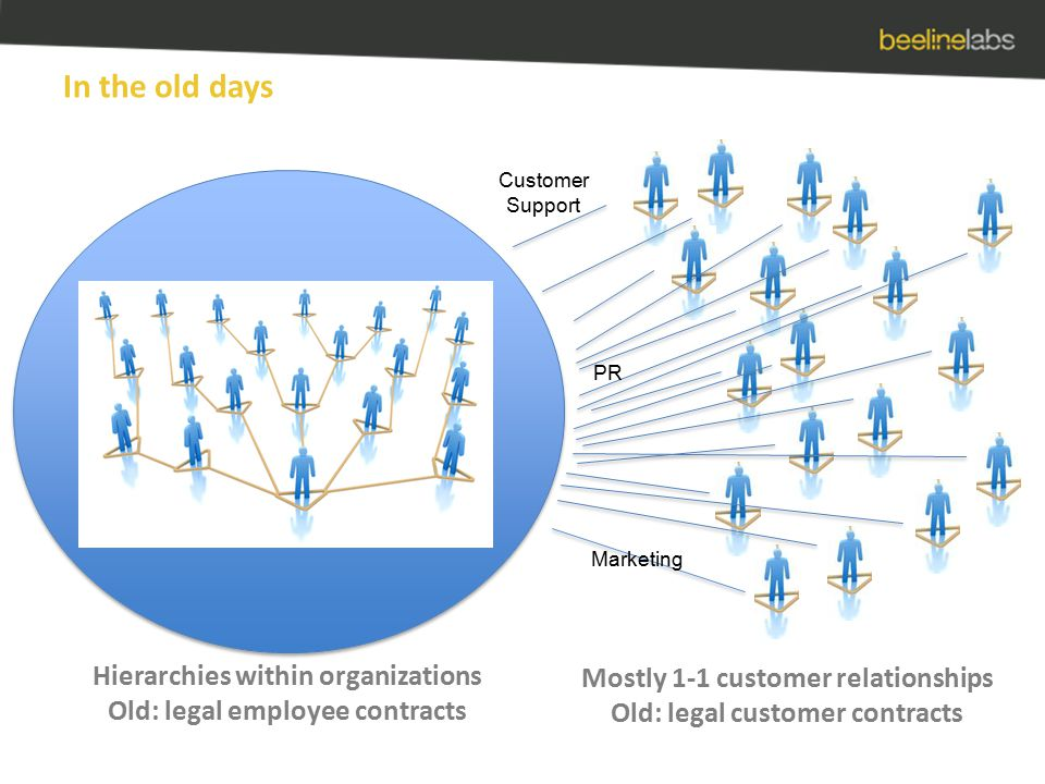 In the old days Hierarchies within organizations Old: legal employee contracts Mostly 1-1 customer relationships Old: legal customer contracts Marketing PR Customer Support