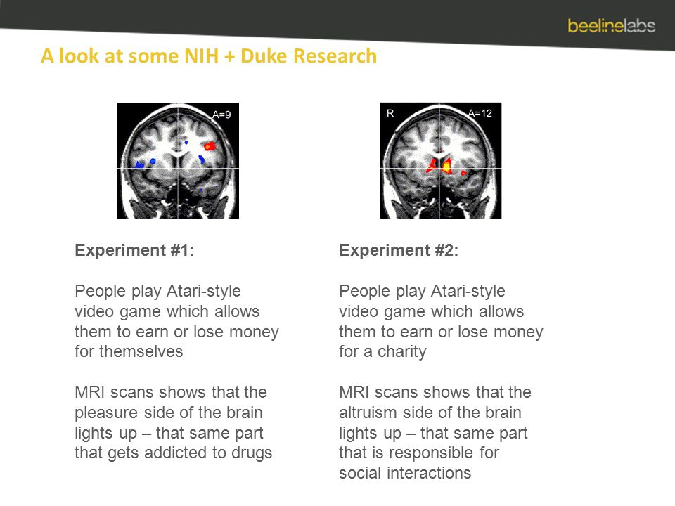 A look at some NIH + Duke Research Experiment #1: People play Atari-style video game which allows them to earn or lose money for themselves MRI scans shows that the pleasure side of the brain lights up – that same part that gets addicted to drugs Experiment #2: People play Atari-style video game which allows them to earn or lose money for a charity MRI scans shows that the altruism side of the brain lights up – that same part that is responsible for social interactions