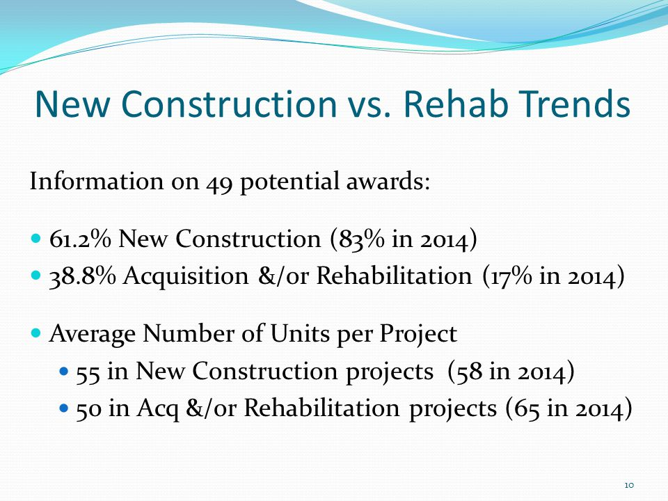 Information on 49 potential awards: 61.2% New Construction (83% in 2014) 38.8% Acquisition &/or Rehabilitation (17% in 2014) Average Number of Units per Project 55 in New Construction projects (58 in 2014) 50 in Acq &/or Rehabilitation projects (65 in 2014) 10 New Construction vs.