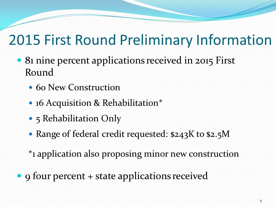 5 2015 First Round Preliminary Information 49 potential 9% awards based on current scoring status 60% success rate $43.3M in annual federal credit ($43.1M in 2014 R1) 30 new construction (35 in 2014 R1) 19 acquisition/& or rehabilitation (6 in 2014 R1) 2,586 total units (2,328 in 2014 R1) 2,519 low income units (2,289 in 2014 R1)