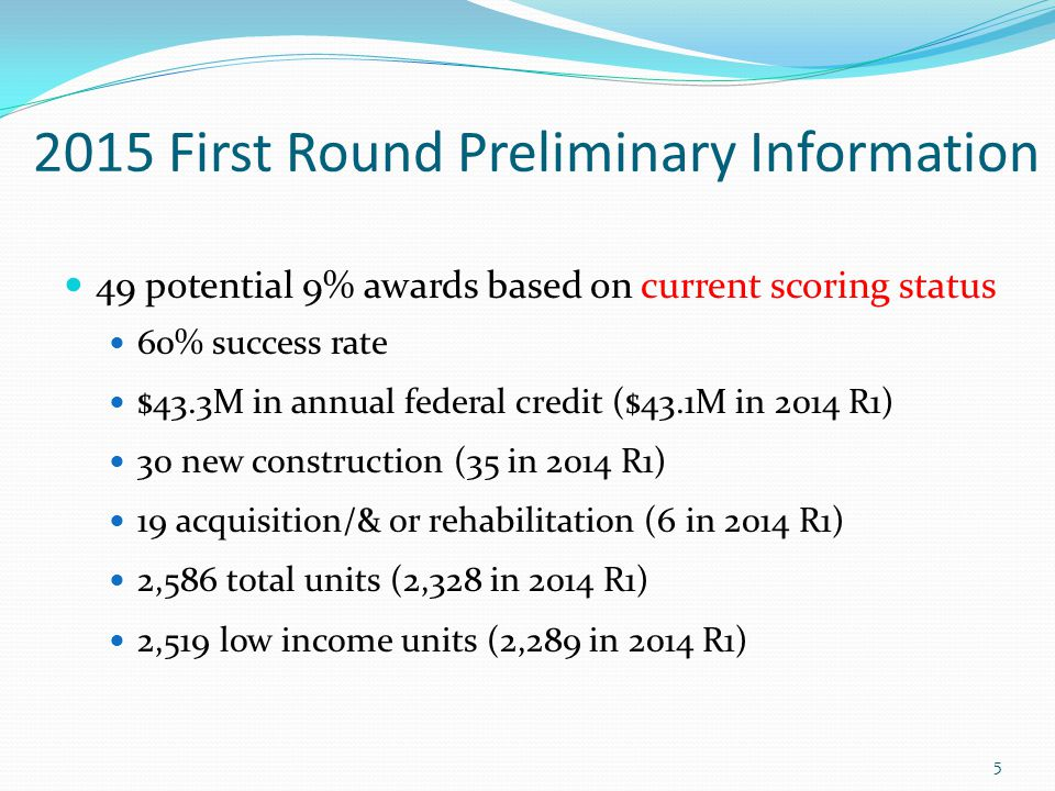 2015 Preliminary First Round Results Average project size: 53 units (59 in 2014) Average TDC: $15.8M ($20.0M in 2014) Average federal credit award: $885K ($1.105M in 2014) Average federal credit per unit: $16,774 ($18,615 in 2014) Average public contribution: $4.4M ($6.0M in 2014) 27.95% of TDC (30.2% in 2014) 6