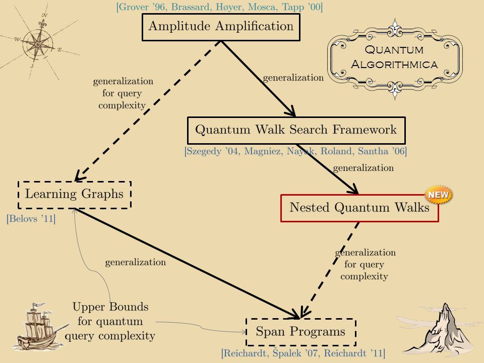 Quantum Algorithmica