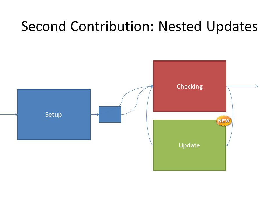Second Contribution: Nested Updates Setup Checking Update