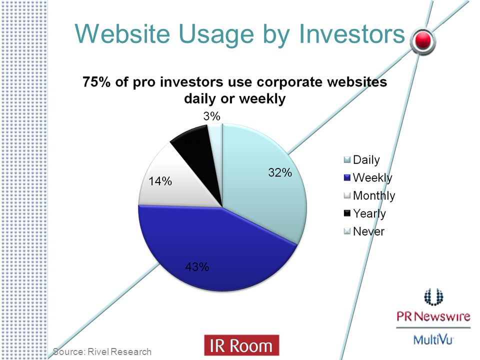 Website Usage by Investors Source: Rivel Research