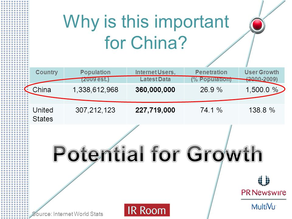 Why is this important for China? CountryPopulation (2009 est.) Internet Users, Latest Data Penetration (% Population) User Growth (2000-2009) China1,3