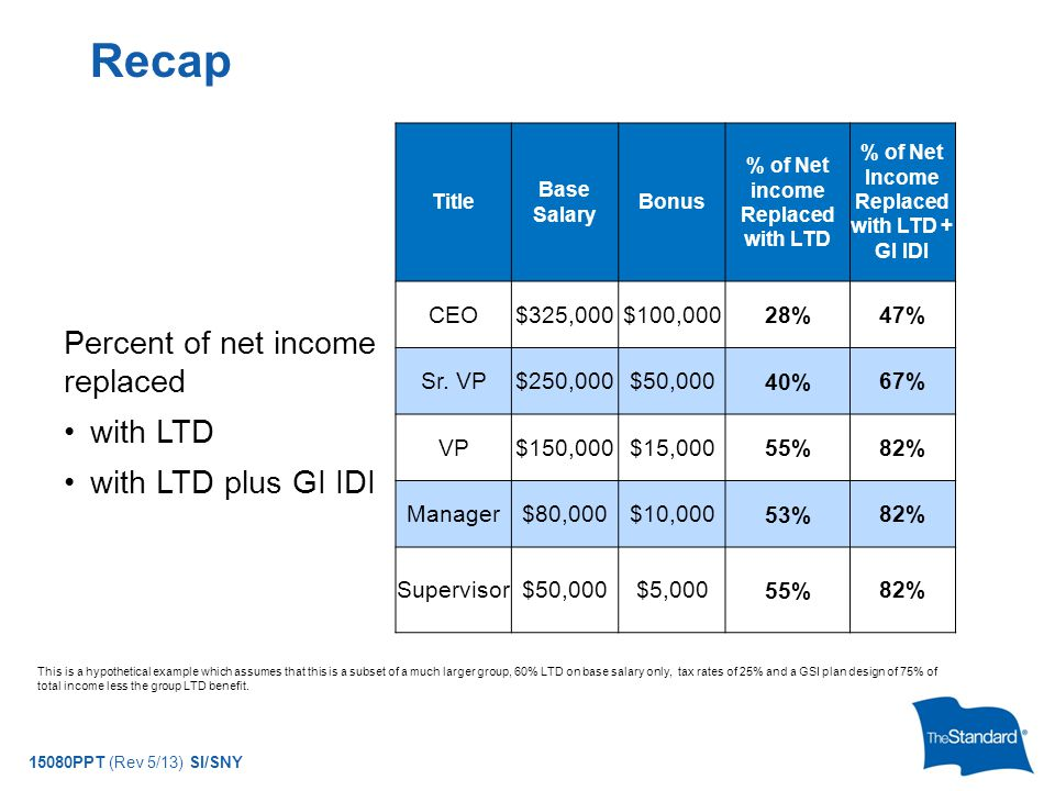 © 2010 Standard Insurance Company Title Base Salary Bonus % of Net income Replaced with LTD % of Net Income Replaced with LTD + GI IDI CEO$325,000$100,000 28% 47% Sr.