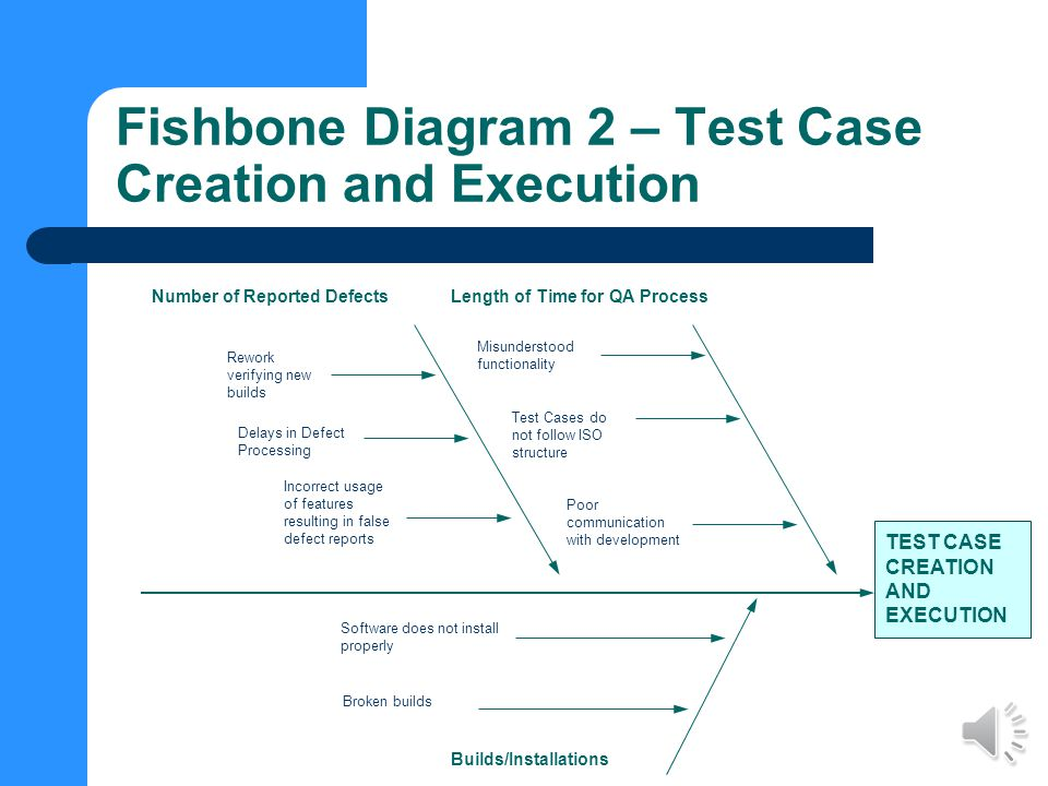 Fishbone Diagram 1 – Code Completion Time CODE COMPLETION TIME Documentation Amount of Billable HoursAmount of SCRs Misunderstood Requirements Rework High pricing Poor estimate of development time Exceeds Contracted amount Errors in Document Misunderstood Features Bad Design