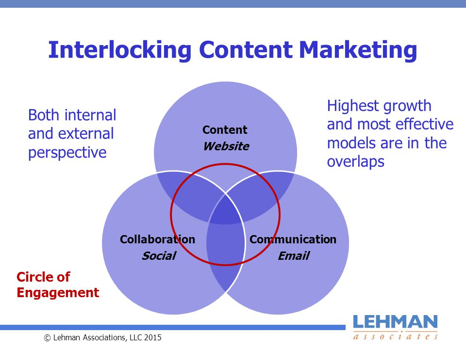 © Lehman Associations, LLC 2015 Content Website Communication Email Collaboration Social Interlocking Content Marketing Highest growth and most effective models are in the overlaps Both internal and external perspective Circle of Engagement