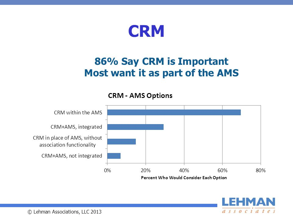 © Lehman Associations, LLC 2013 CRM 86% Say CRM is Important Most want it as part of the AMS