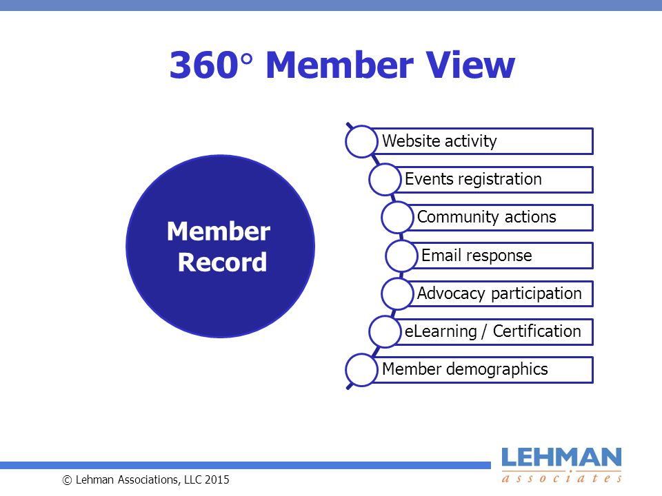 © Lehman Associations, LLC 2015 360  Member View Website activity Events registration Community actions Email response Advocacy participation eLearning / Certification Member demographics Member Record
