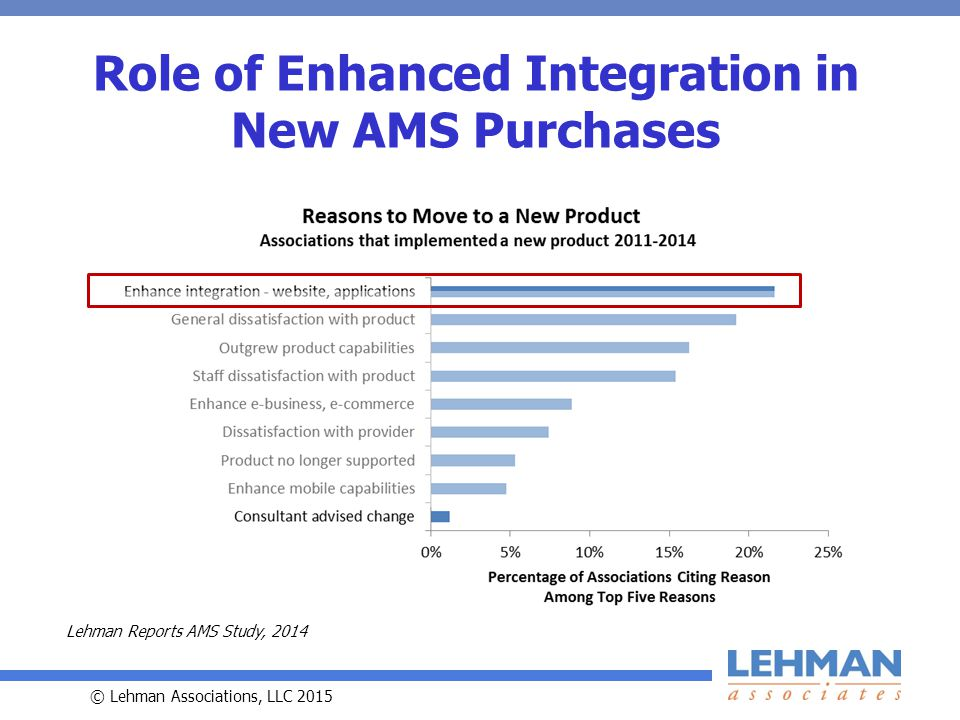 © Lehman Associations, LLC 2015 Role of Enhanced Integration in New AMS Purchases Lehman Reports AMS Study, 2014
