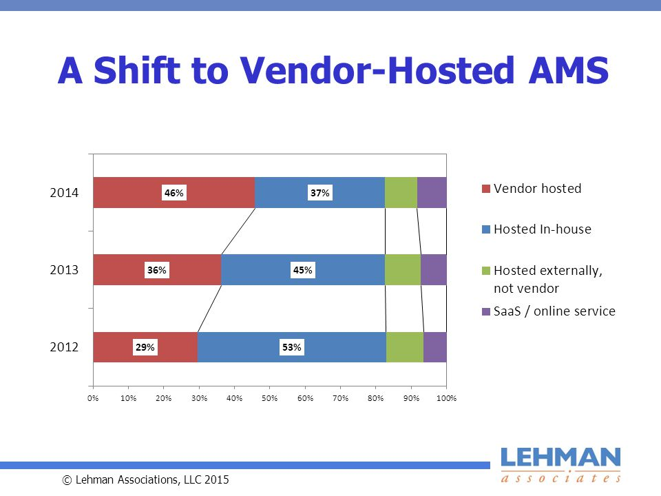 © Lehman Associations, LLC 2015 A Shift to Vendor-Hosted AMS