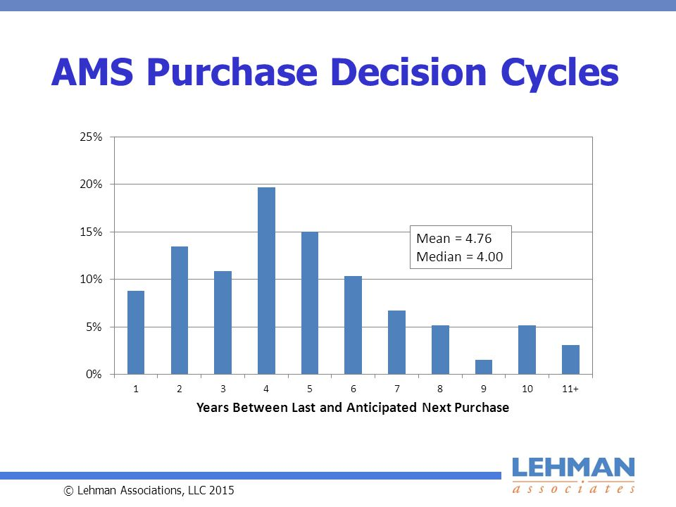 © Lehman Associations, LLC 2015 AMS Purchase Decision Cycles