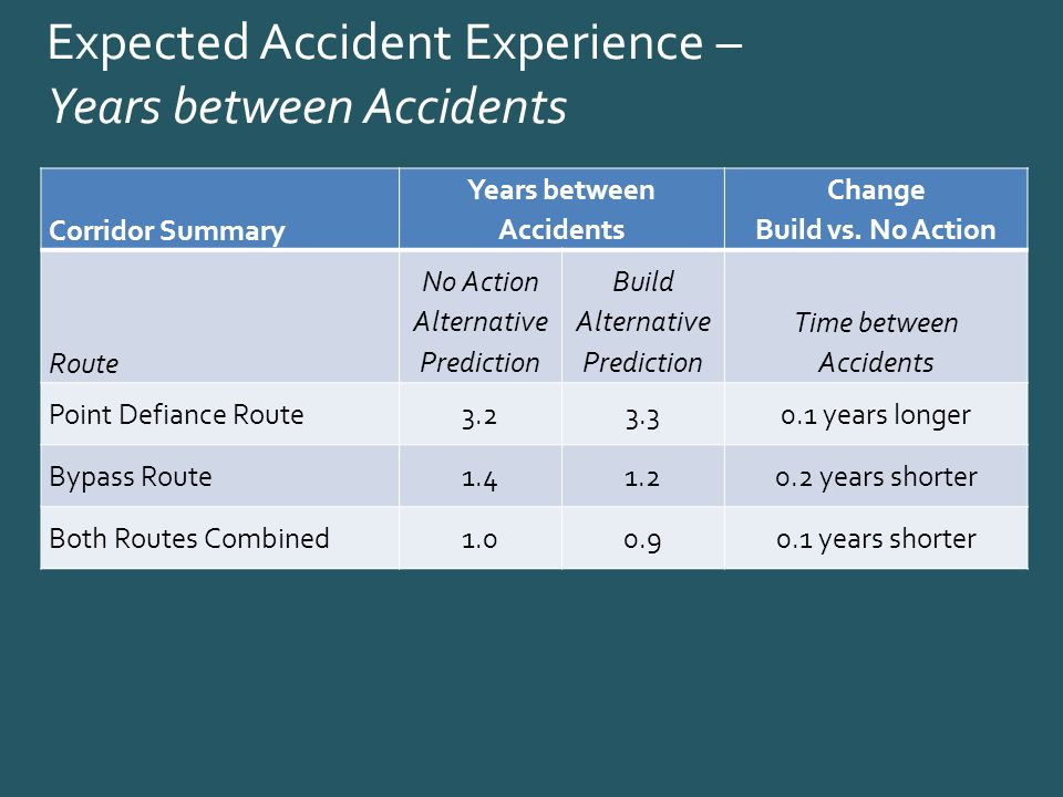 Expected Accident Experience – Years between Accidents Corridor Summary Years between Accidents Change Build vs.